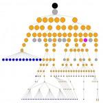 Yahoo HTML Tree