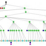 www.ibm.com Filtered Tree