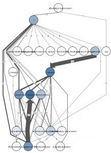 Fig 7. Layered layout algorithm
