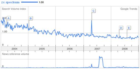"Google Trends for ""ZX Spectrum"""